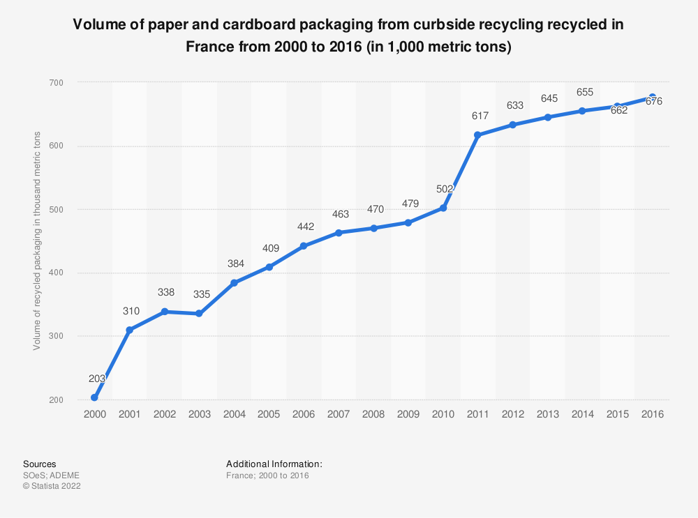 Statistic: Volume of paper and cardboard packaging from curbside recycling recycled in France from 2000 to 2013 * (in 1,000 metric tons) | Statista