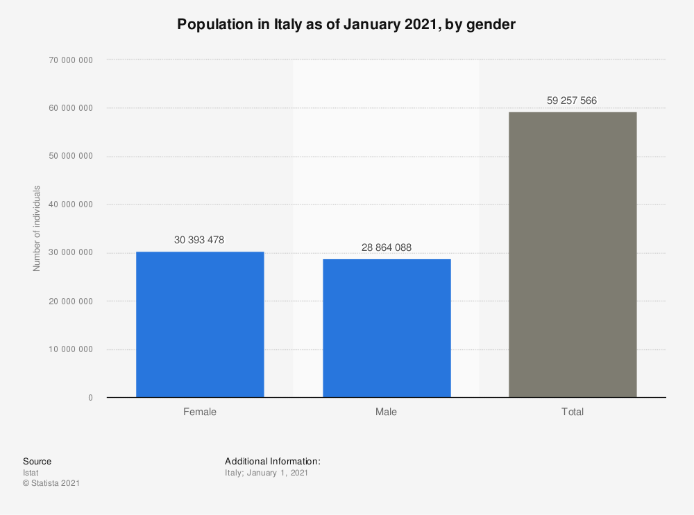 Statistic: Population in Italy as of January 2021, by gender | Statista