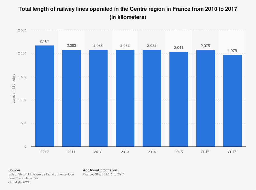 Statistic: Total length of railway lines operated in the Centre region in France from 2010 to 2016 (in kilometers) | Statista