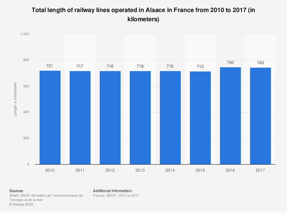 Statistic: Total length of railway lines operated in Alsace in France from 2010 to 2016 (in kilometers) | Statista
