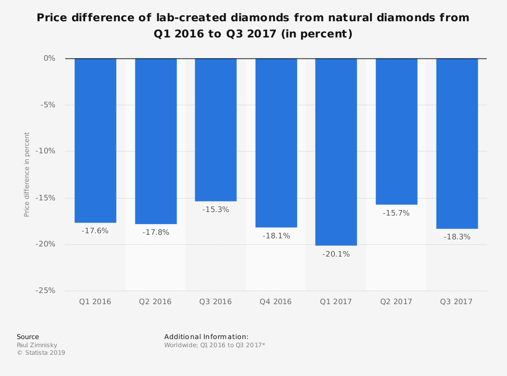 Statistic: Price difference of lab-created diamonds from natural diamonds from Q1 2016 to Q3 2017 (in percent) | Statista