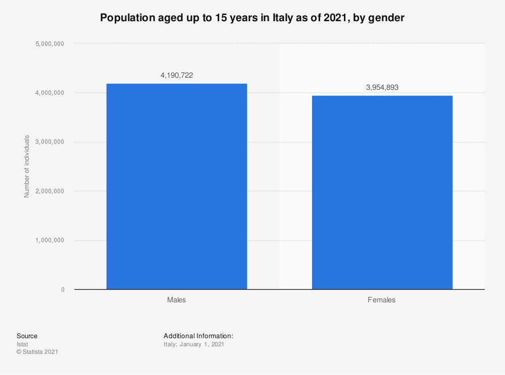Statistic: Population aged up to 15 years in Italy as of January 2020, by gender   Statista