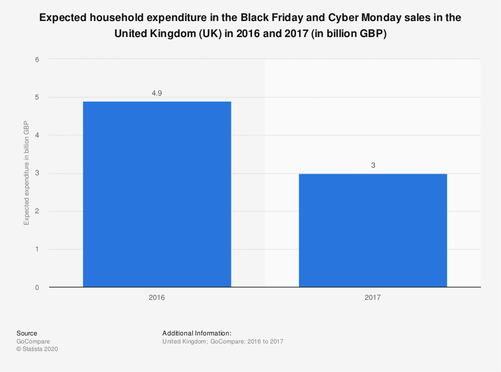 Statistic: Expected household expenditure in the Black Friday and Cyber Monday sales in the United Kingdom (UK) in 2016 and 2017 (in billion GBP) | Statista