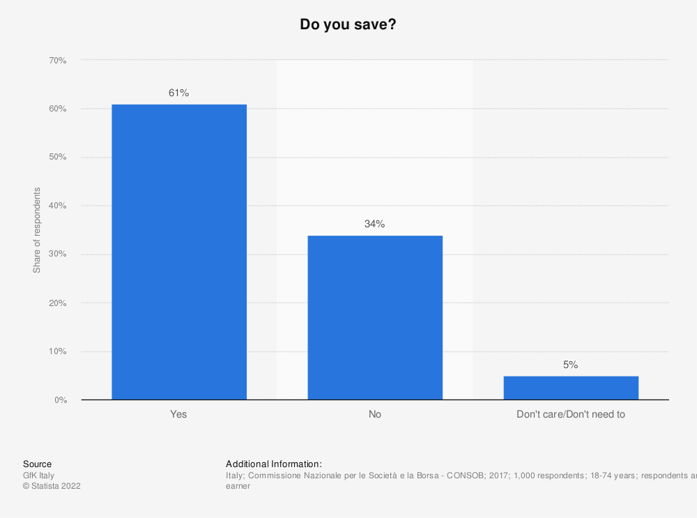 Statistic: Do you save?   Statista