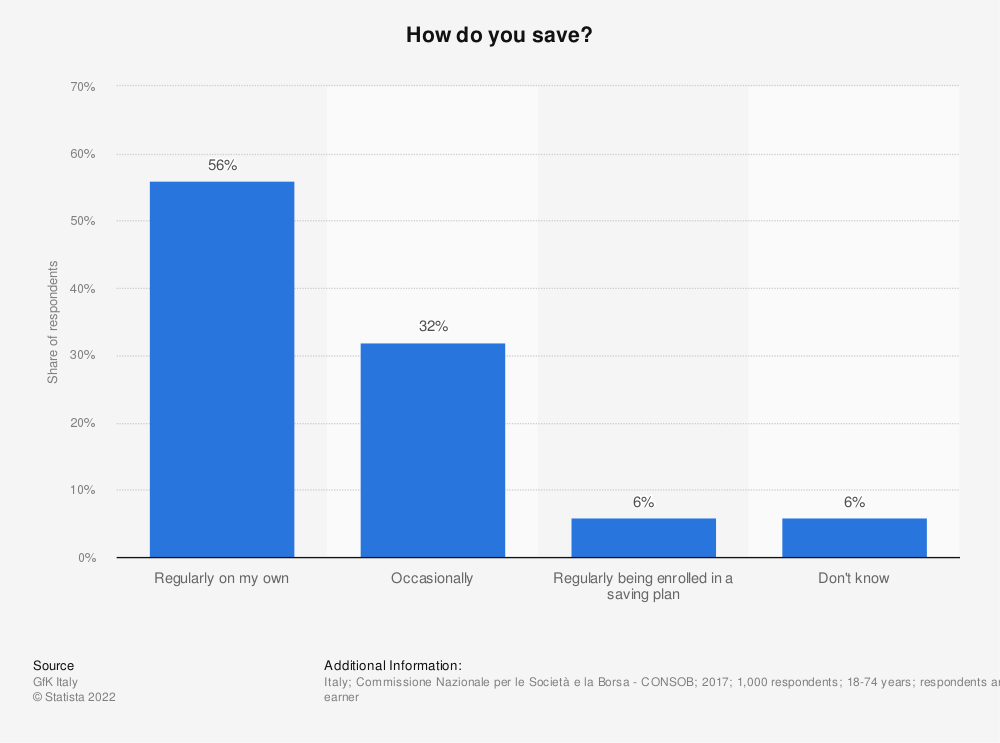 Statistic: How do you save? | Statista