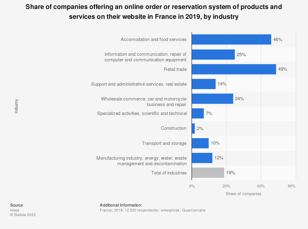 Statistic: Share of companies offering an online order or reservation system of products and services on their website in France in 2016, by industry | Statista