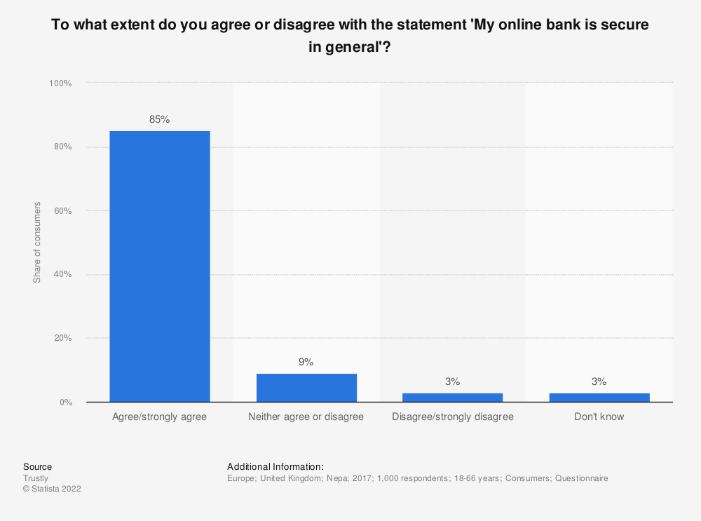 Statistic: To what extent do you agree or disagree with the statement 'My online bank is secure in general'? | Statista