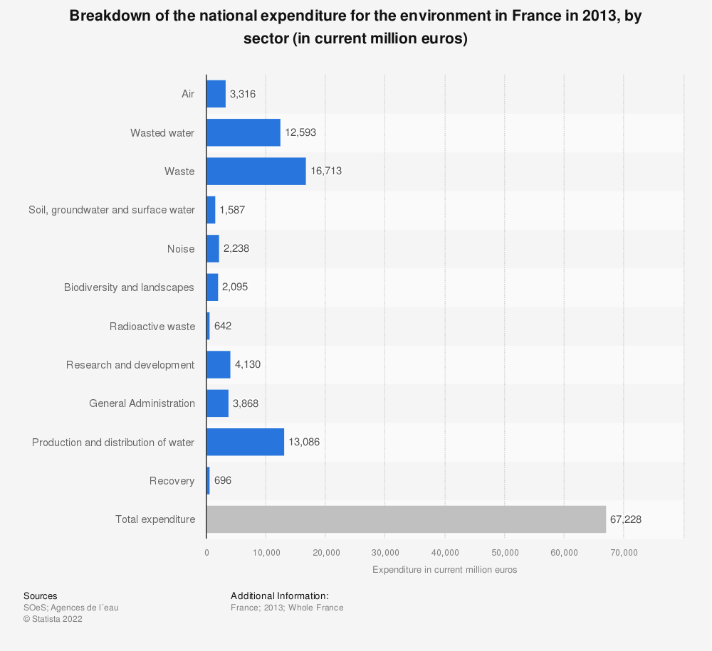 Statistic: Breakdown of the national expenditure for the environment in France in 2013, by sector (in current million euros) | Statista