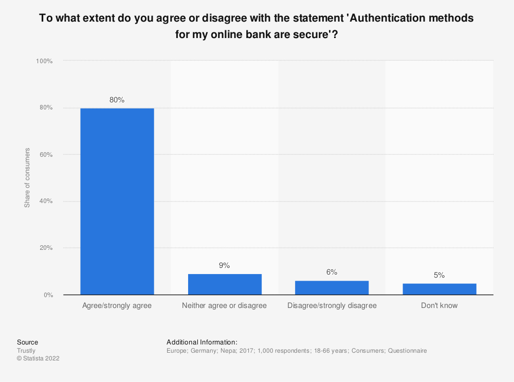 Statistic: To what extent do you agree or disagree with the statement 'Authentication methods for my online bank are secure'? | Statista