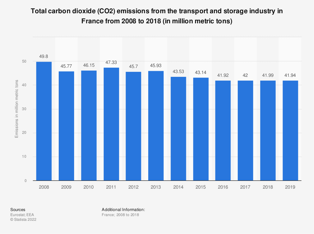 Statistic: Total carbon dioxide (CO2) emissions from the transport and storage industry in France from 2008 to 2018 (in million metric tons) | Statista