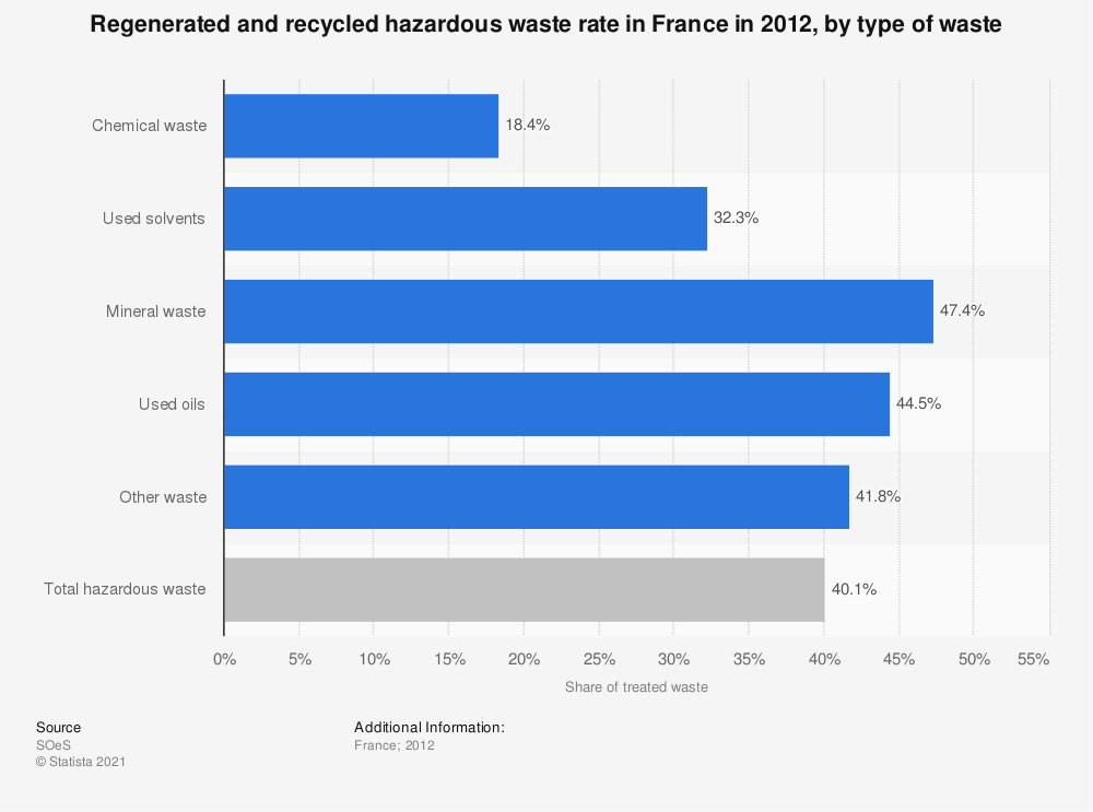 Statistic: Regenerated and recycled hazardous waste rate in France in 2012, by type of waste | Statista