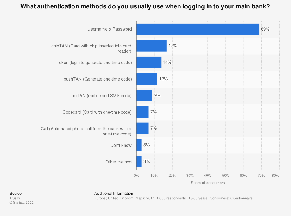 Statistic: What authentication methods do you usually use when logging in to your main bank?   Statista