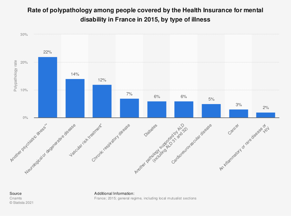 Statistic: Rate of polypathology among people covered by the Health Insurance for mental disability in France in 2015, by type of illness | Statista