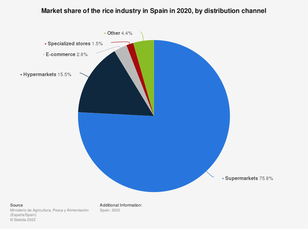 Statistic: Market share of the rice industry in Spain in 2019, by distribution channel | Statista