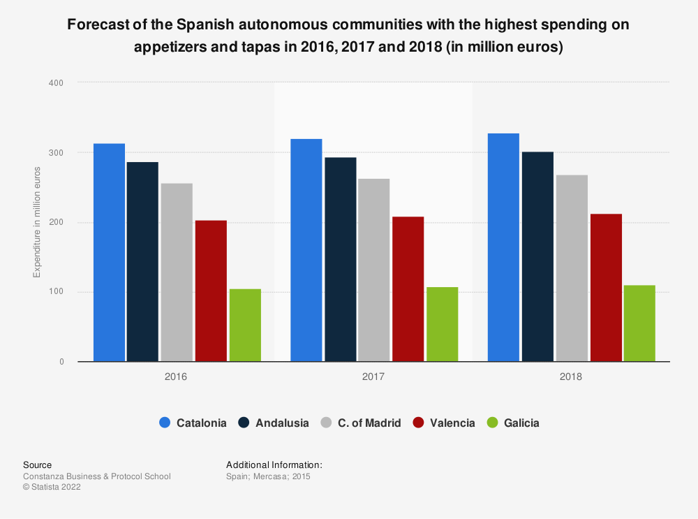 Statistic: Forecast of the Spanish autonomous communities with the highest spending on appetizers and tapas in 2016, 2017 and 2018 (in million euros) | Statista