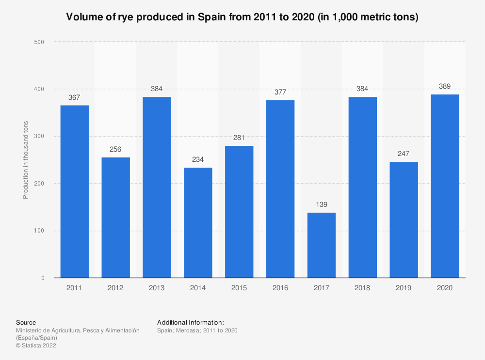 Statistic: Volume of rye produced in Spain from 2011 to 2019 (in 1,000 metric tons) | Statista