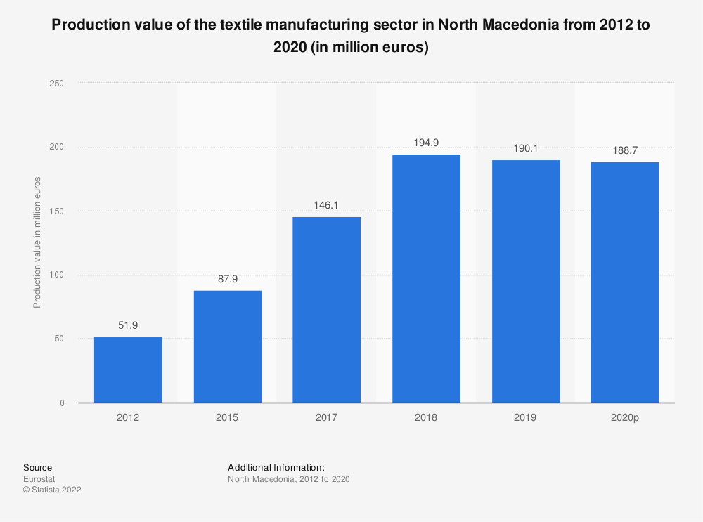 Statistic: Production value of the textile manufacturing sector in North Macedonia from 2012 to 2016 (in million euros) | Statista