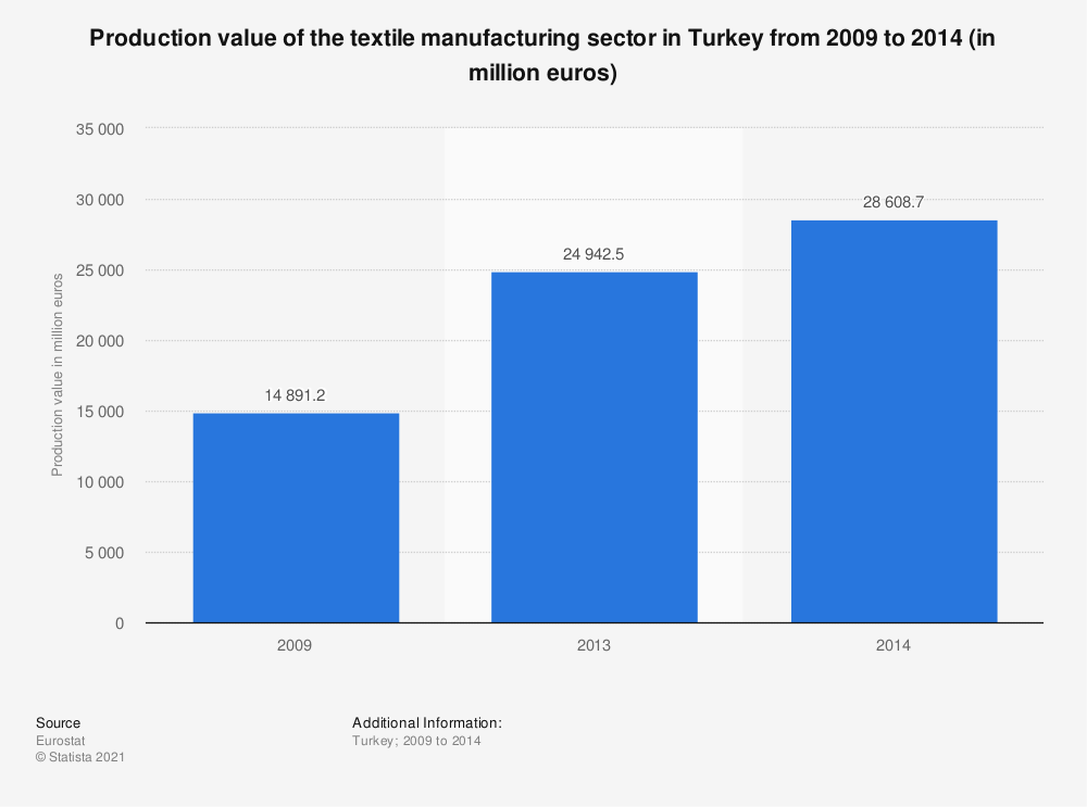 Statistic: Production value of the textile manufacturing sector in Turkey from 2009 to 2014 (in million euros) | Statista