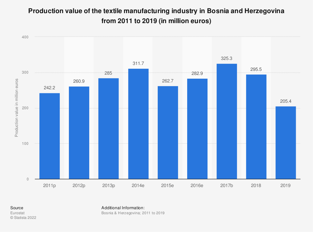 Statistic: Production value of the textile manufacturing industry in Bosnia and Herzegovina from 2011 to 2015 (in million euros) | Statista