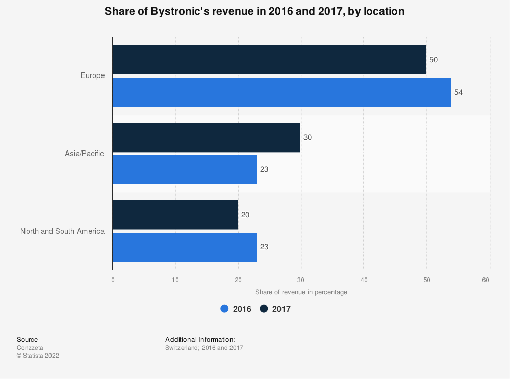 Statistic: Share of Bystronic's revenue in 2016 and 2017, by location | Statista