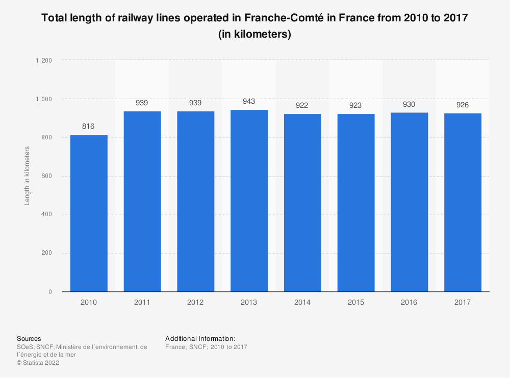 Statistic: Total length of railway lines operated in Franche-Comté in France from 2010 to 2016 (in kilometers) | Statista