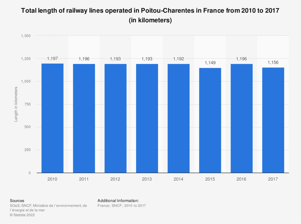 Statistic: Total length of railway lines operated in Poitou-Charentes in France from 2010 to 2016 (in kilometers) | Statista