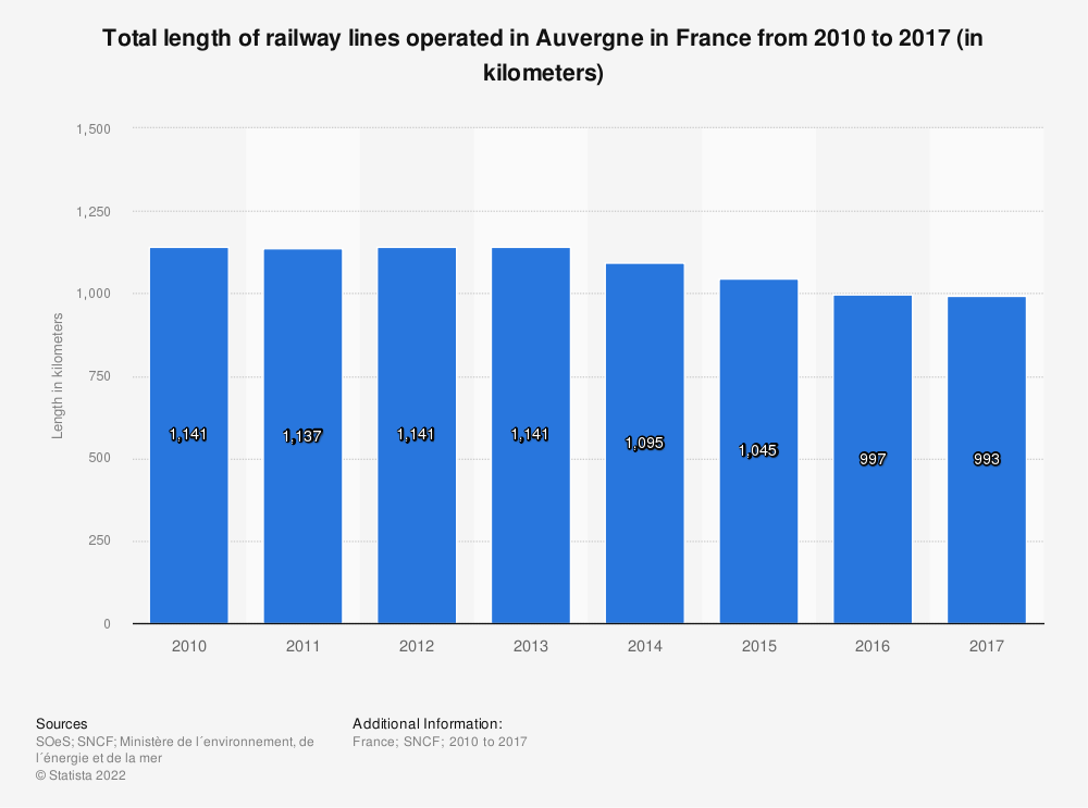 Statistic: Total length of railway lines operated in Auvergne in France from 2010 to 2016 (in kilometers) | Statista