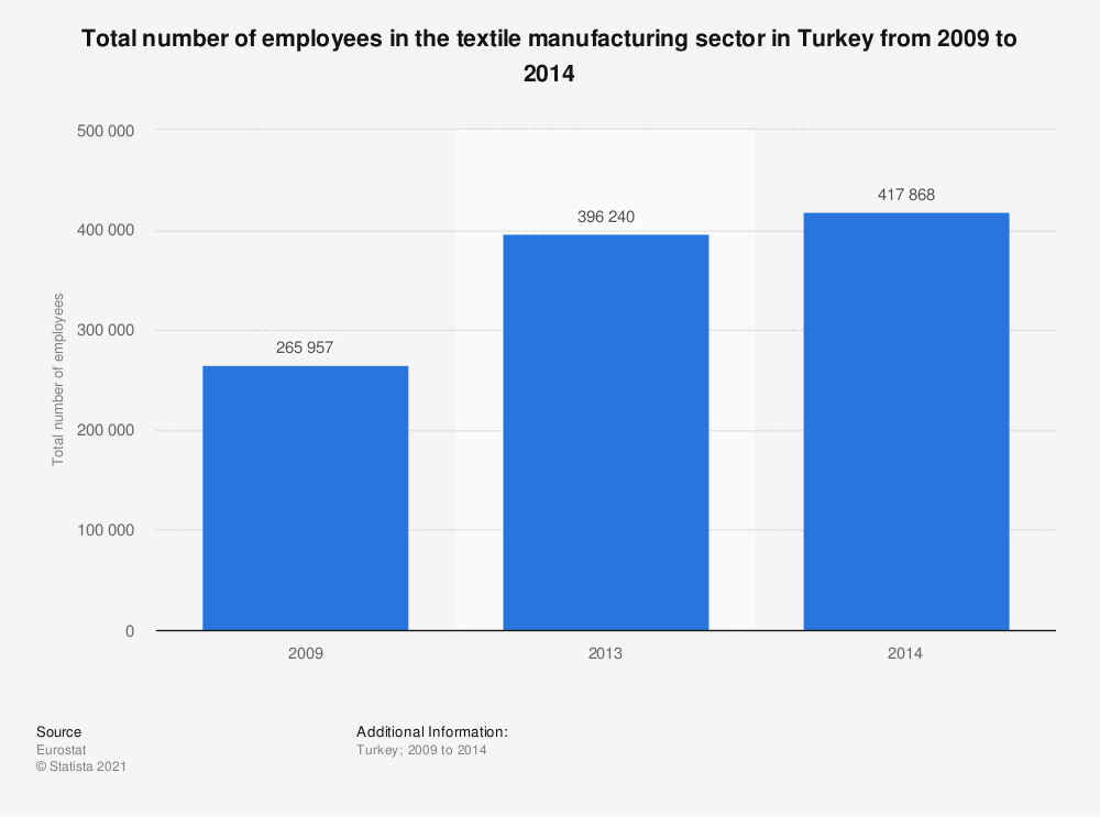 Statistic: Total number of employees in the textile manufacturing sector in Turkey from 2009 to 2014 | Statista