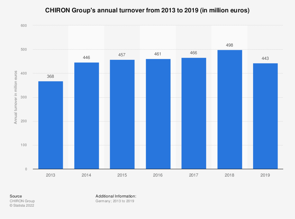 Statistic: CHIRON Group's annual turnover from 2013 to 2017 (in million euros) | Statista