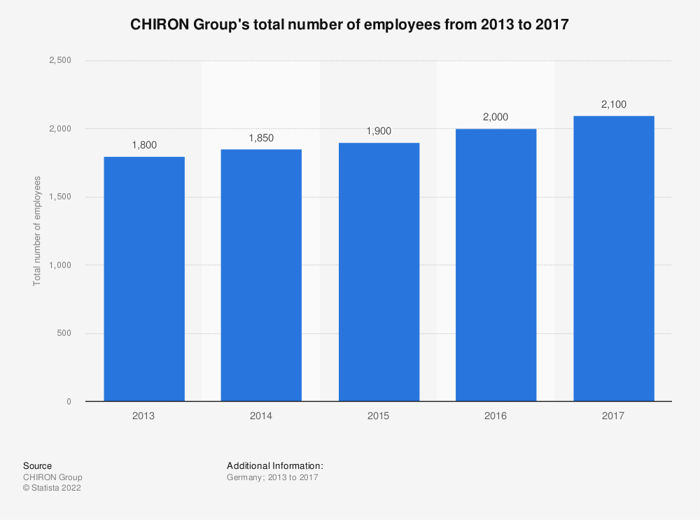 Statistic: CHIRON Group's total number of employees from 2013 to 2017   Statista