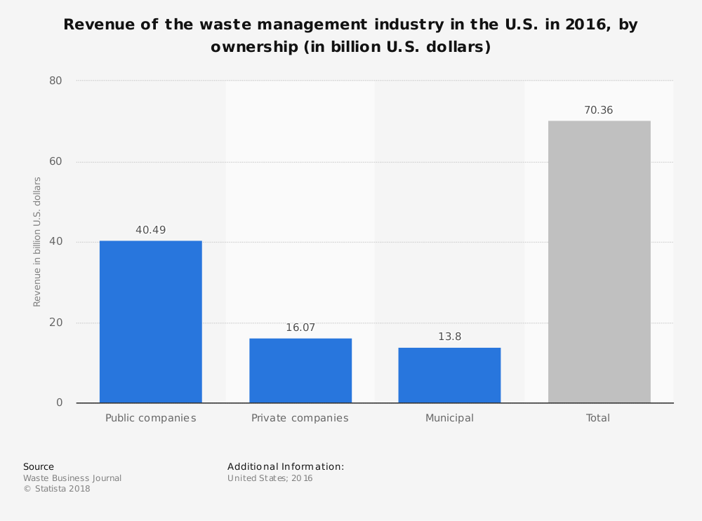 Statistic: Revenue of the waste management industry in the U.S. in 2016, by ownership (in billion U.S. dollars) | Statista
