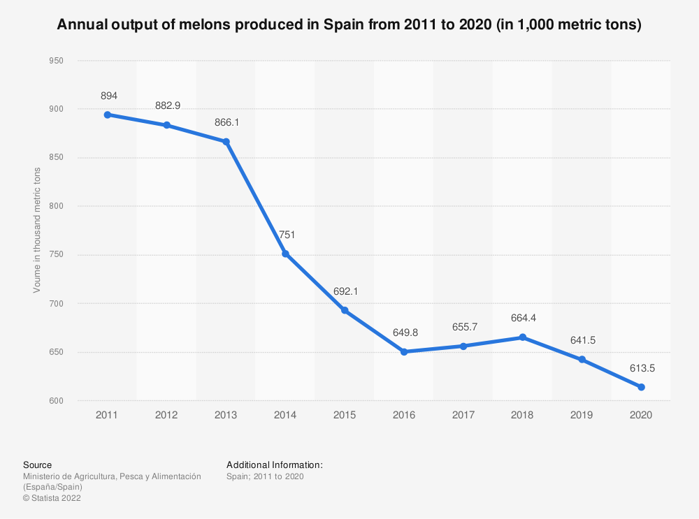 Statistic: Annual output of melons produced in Spain from 2011 to 2018 (in 1,000 metric tons)   Statista