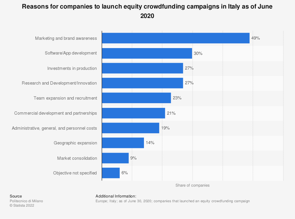 Statistic: Reasons for companies to launch equity crowdfunding campaigns in Italy as of June 2020 | Statista
