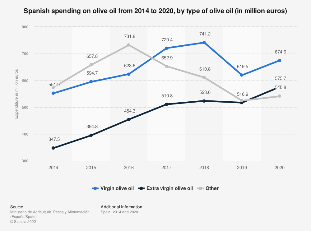Statistic: Spanish spending on olive oil from 2014 to 2017, by type of olive oil (in million euros) | Statista