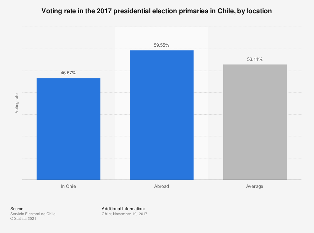 Statistic: Voting rate in the 2017 presidential election primaries in Chile, by location | Statista
