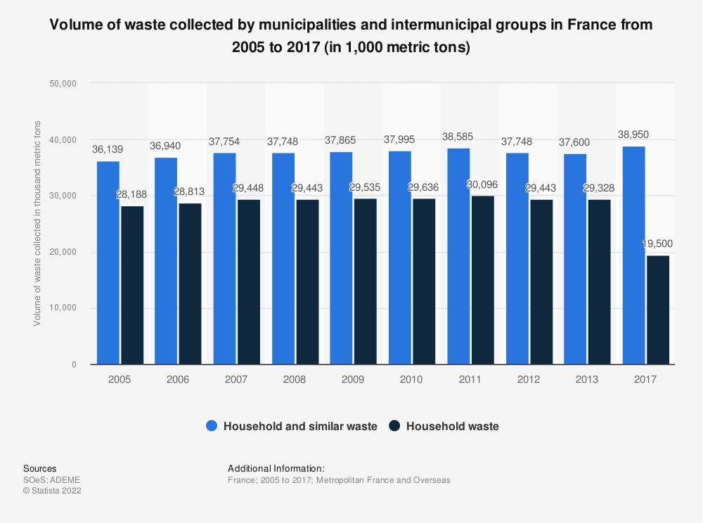 Statistic: Volume of waste collected by municipalities and intermunicipal groups in France from 2005 to 2013* (in 1,000 metric tons) | Statista