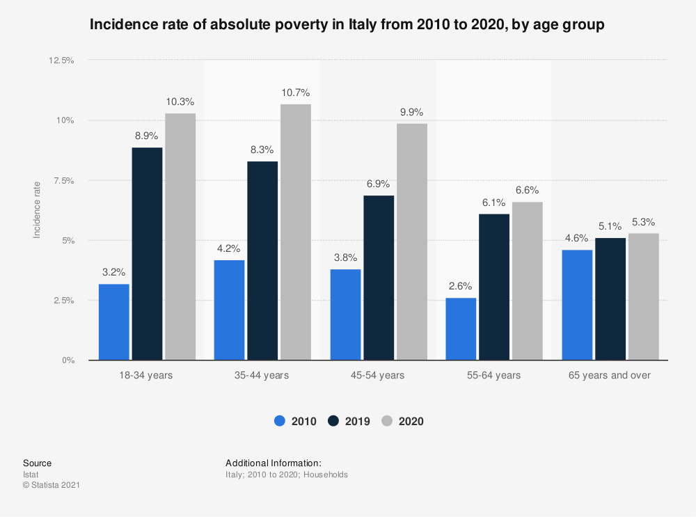 Statistic: Incidence rate of absolute poverty in Italy from 2010 to 2020, by age group | Statista