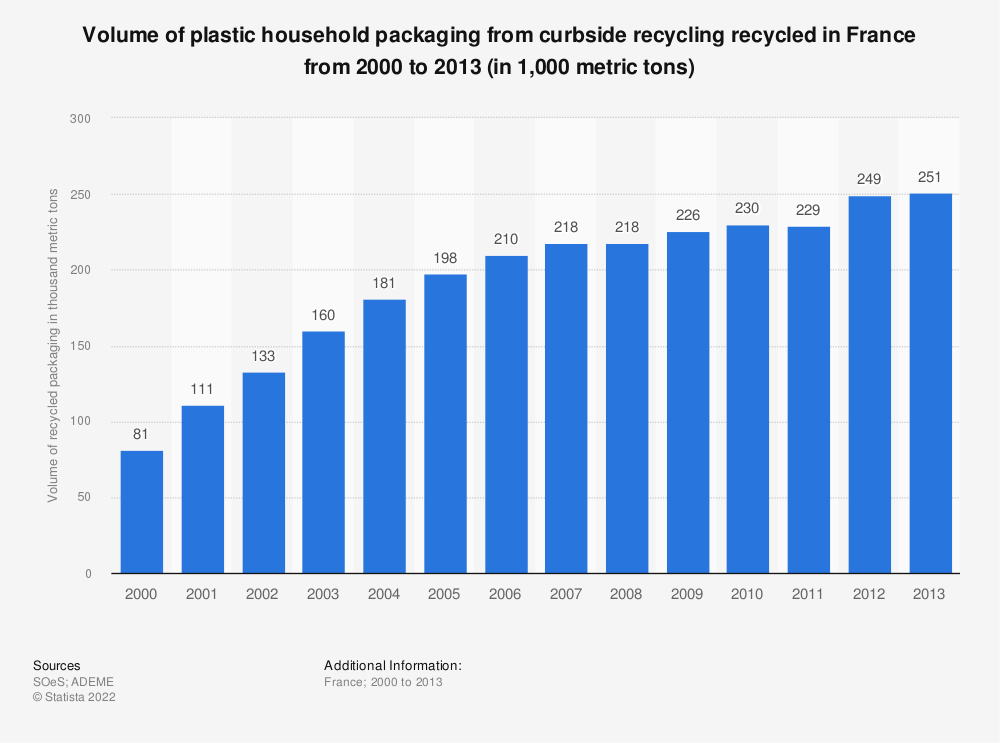 Statistic: Volume of plastic household packaging from curbside recycling recycled in France from 2000 to 2013 (in 1,000 metric tons) | Statista