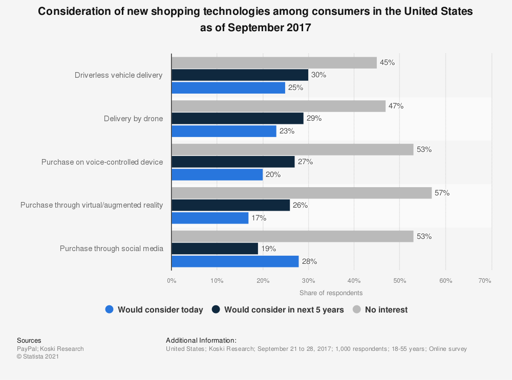 Statistic: Consideration of new shopping technologies among consumers in the United States as of September 2017 | Statista