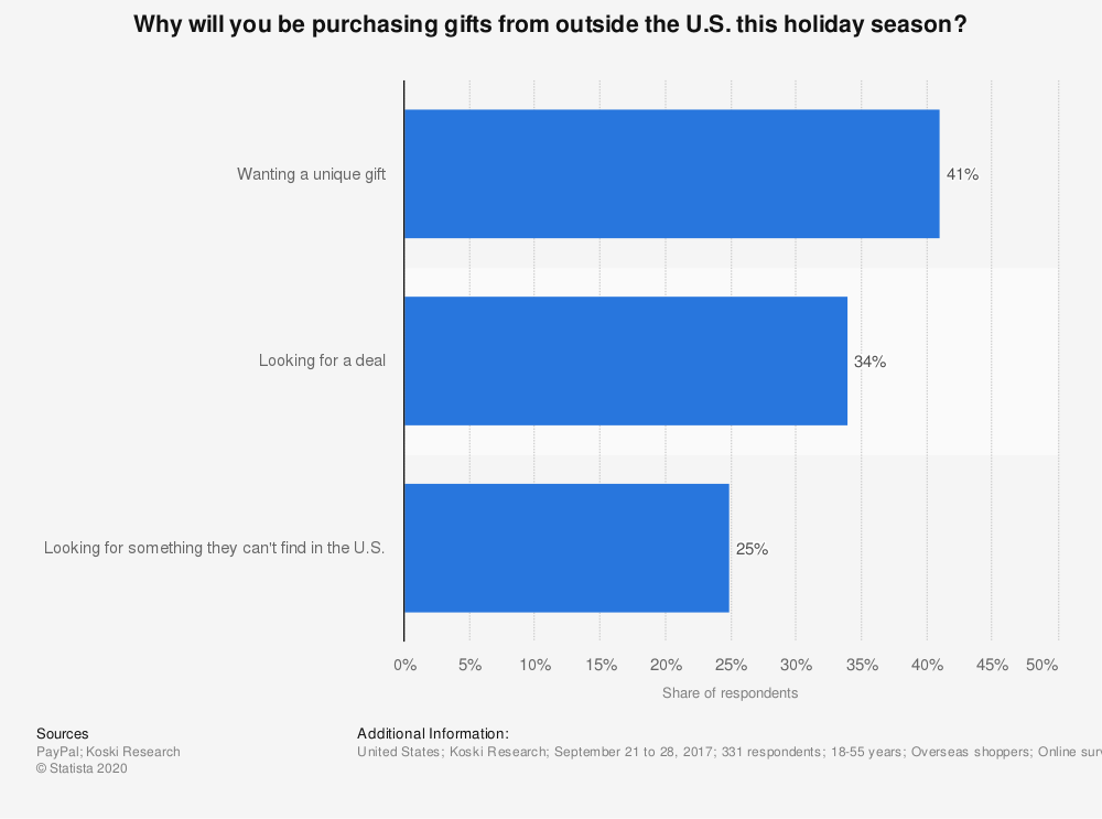 Statistic: Why will you be purchasing gifts from outside the U.S. this holiday season?   Statista