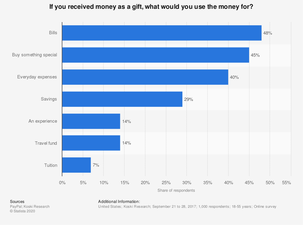 Statistic: If you received money as a gift, what would you use the money for? | Statista