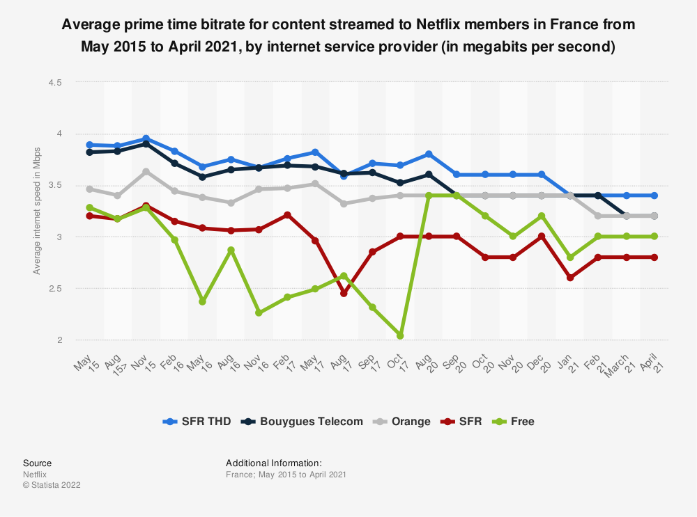 Statistic: Average prime time bitrate for content streamed to Netflix members in France from May 2015 to October 2017, by internet service provider (in megabits per second) | Statista