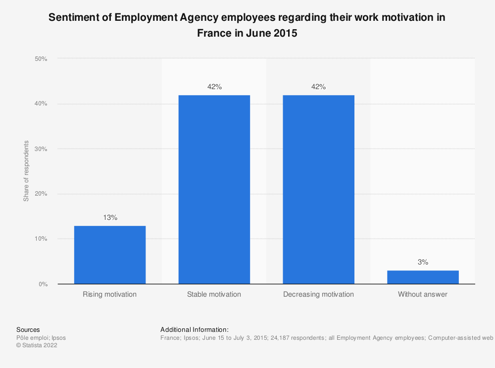 Statistic: Sentiment of Employment Agency employees regarding their work motivation in France in June 2015 | Statista