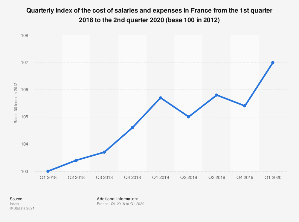Statistic: Quarterly index of the cost of salaries and expenses in France from the 1st quarter 2007 to the 2nd quarter 2016 (base 100 in 2012) | Statista