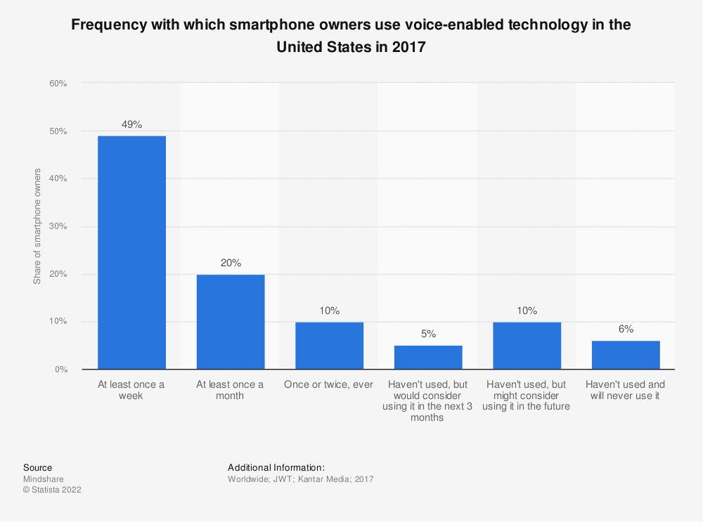 Statistic: Frequency with which smartphone owners use voice-enabled technology in the United States in 2017 | Statista