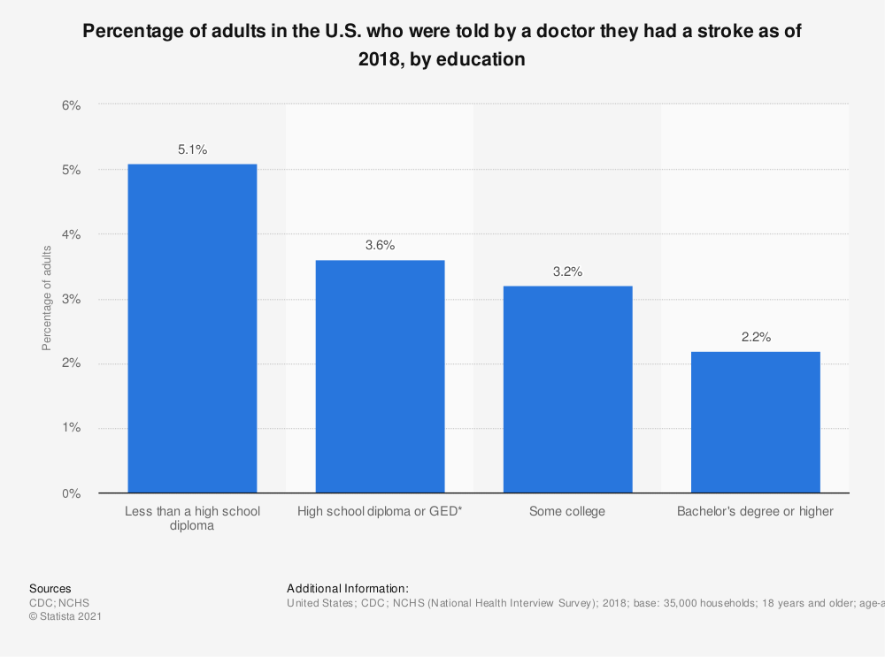 Statistic: Percentage of adults in the U.S. who were told by a doctor they had a stroke as of 2017, by education | Statista
