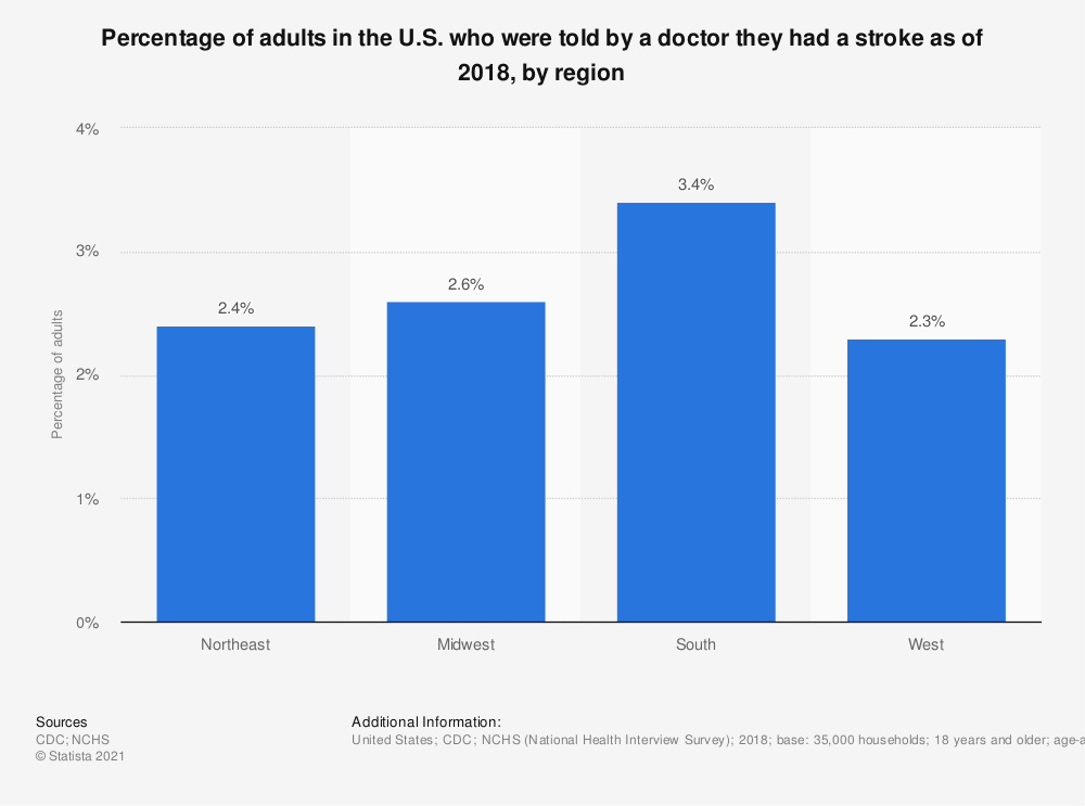 Statistic: Percentage of adults in the U.S. who were told by a doctor they had a stroke as of 2018, by region | Statista