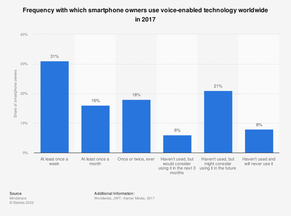 Statistic: Frequency with which smartphone owners use voice-enabled technology worldwide in 2017 | Statista