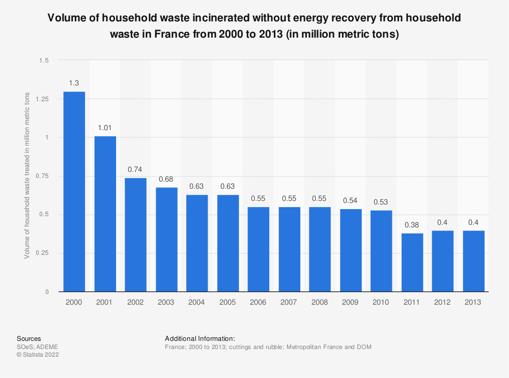 Statistic: Volume of household waste incinerated without energy recovery from household waste in France from 2000 to 2013 (in million metric tons) | Statista