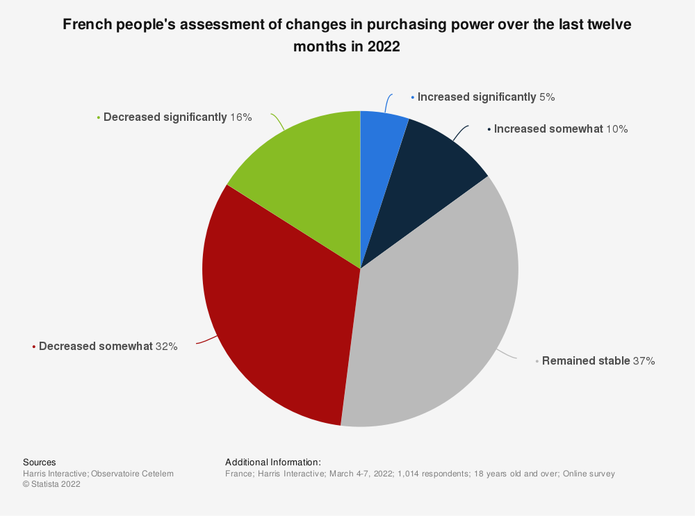 Statistic: French people's assessment of changes in purchasing power over the last twelve months in 2020 | Statista